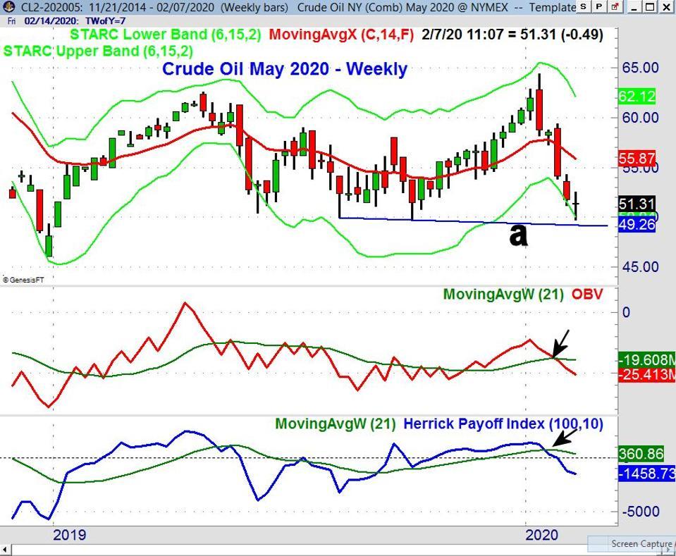 Crude Weekly