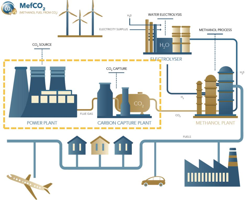 Using hydrogen produced from surplus renewable energy, CO2 is compressed and turned into synthesized methanol.