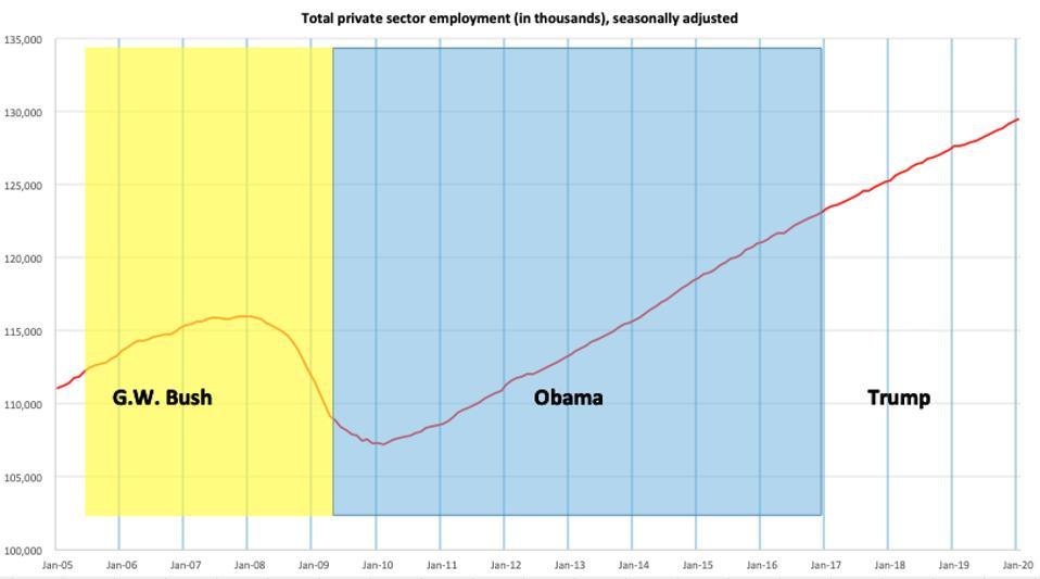 U.S. private sector employment