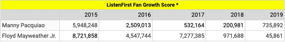 Manny Pacquiao and Floyd Mayweather Fan Growth Score
