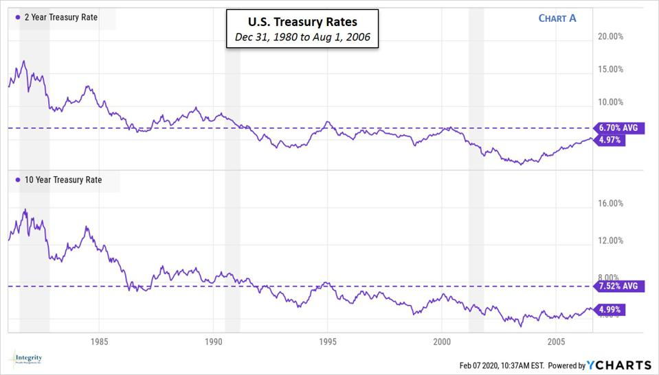U.S. Treasury Yields Dec 1980 to Aug 2006