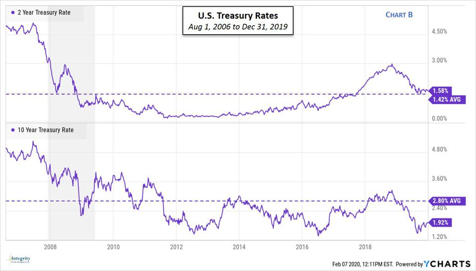 U.S. Treasury Yields Aug 2006 to Dec 2019