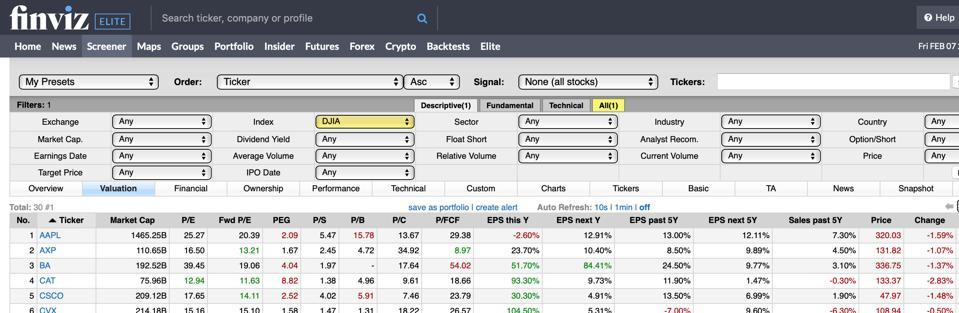 Partial screenshot of DJIA stocks
