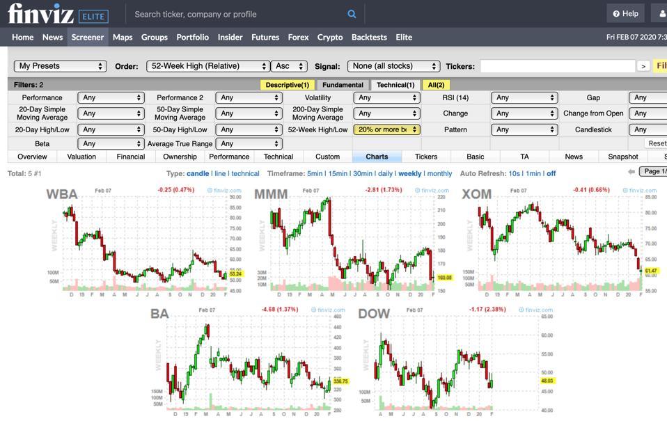 Graphs of 5 ″bear″ stocks