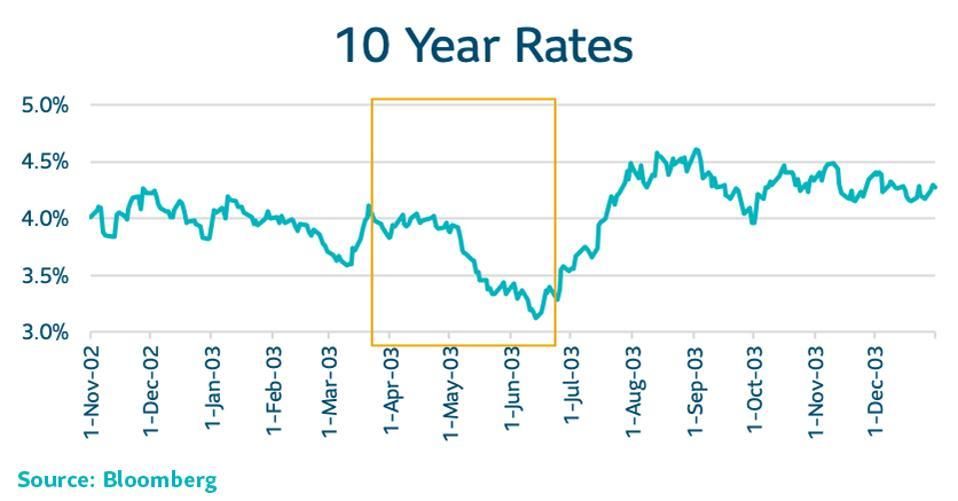 10 Year Treasury rates during the 2003 SARS virus