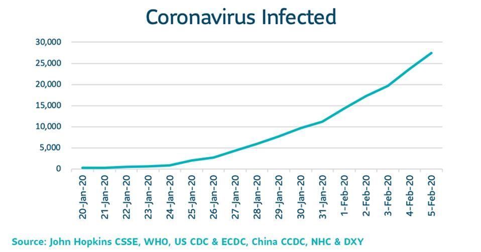 Infectiousness of Coronavirus