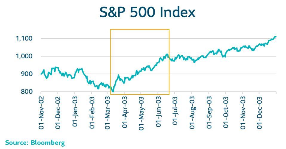 S&P 500 during SARS