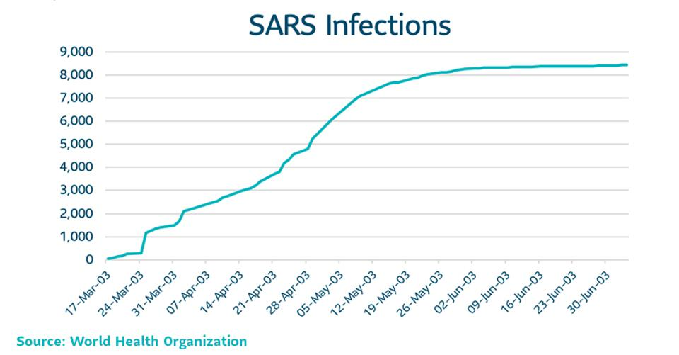SAR infectiousness