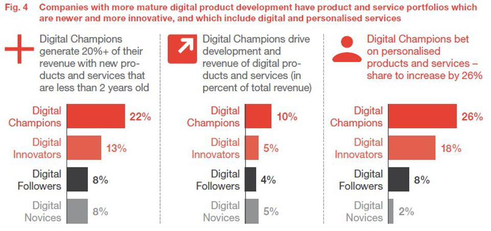 Where Industry 4.0 Is Delivering Results Now