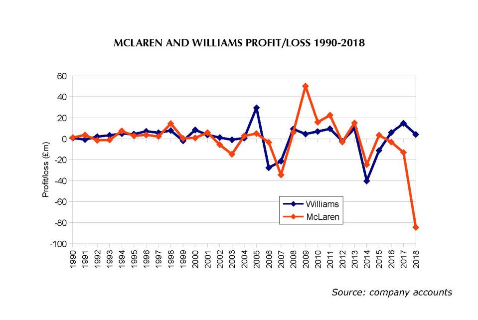 McLaren has had bigger profits and bigger losses than its independent rival Williams