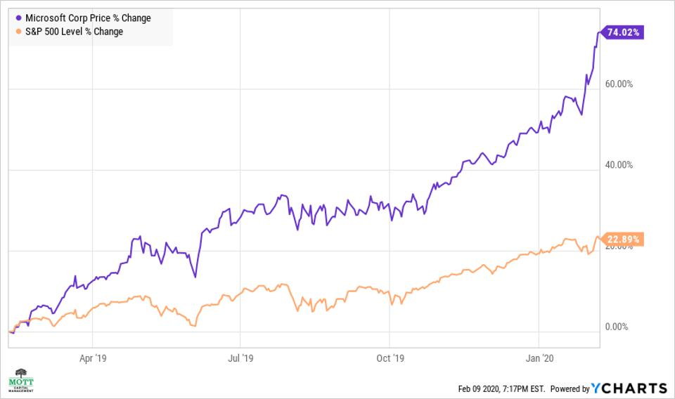 The price-performance of the S&P 500 versus Microsoft over the past year.