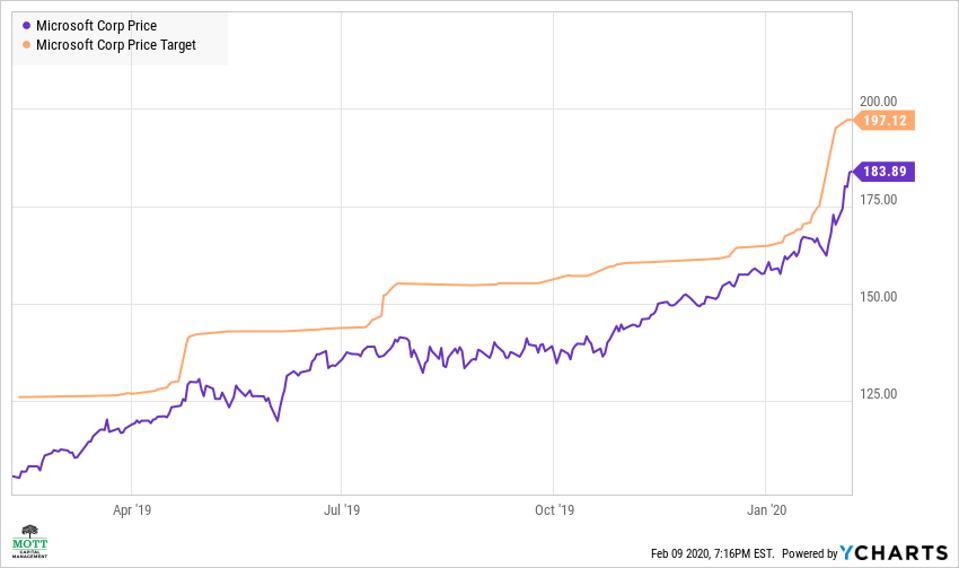 Microsoft's average price target has been rising.