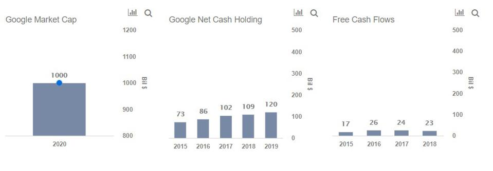Tesla Google Acquisition