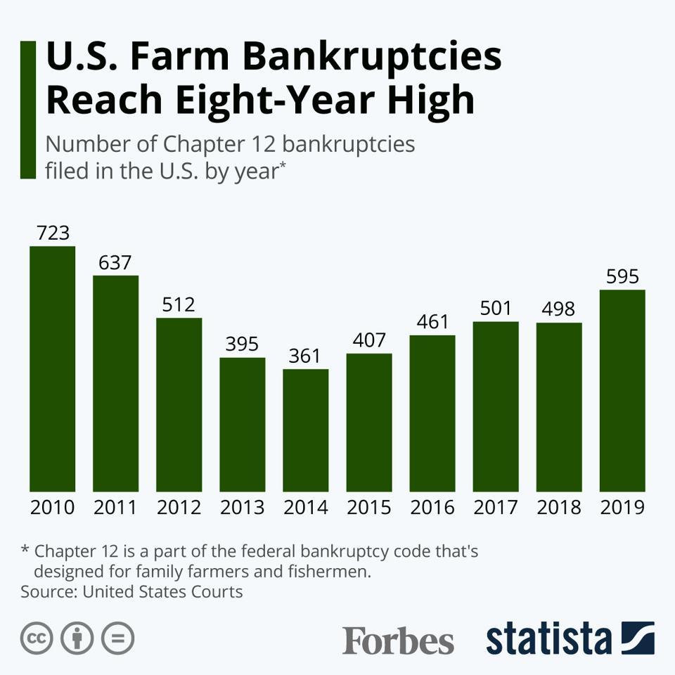 U.S. Farm Bankruptcies Reach Eight-Year High