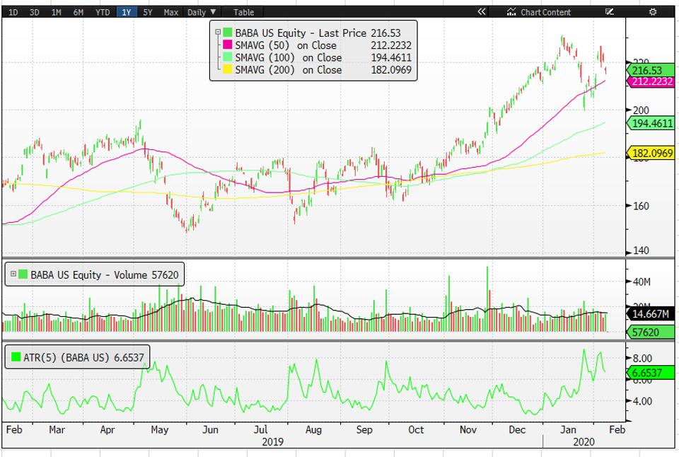 Alibaba's chart shows price is close to its 50-day SMA