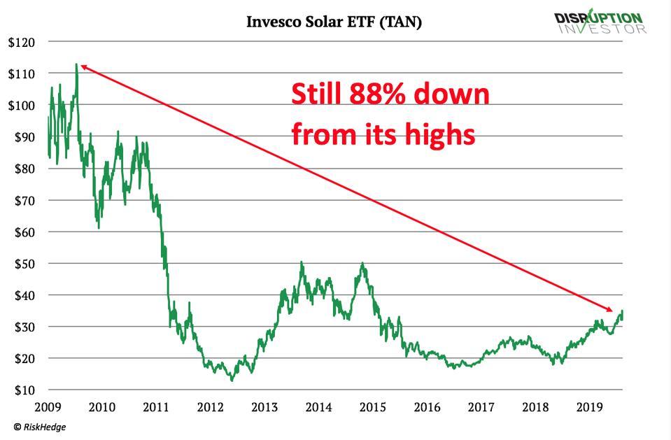 Invesco Solar ETF (TAN)