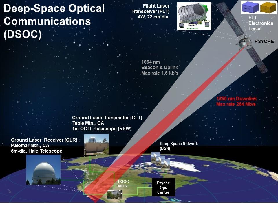Deep Space Communications via Faraway Photons The Deep Space Optical Communication (DSOC) device will beam high data rates to a telescope at Palomar Mountain, California.