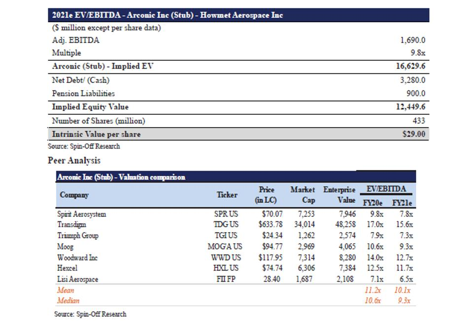 EV / EBITDA Valuation Arconic (Stub) and Peer Analysis