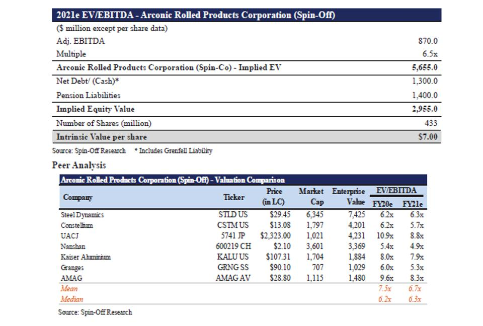 EV / EBITDA Arconic Rolled Products (Spin-Off) & Peer Analysis Valuation Comparison