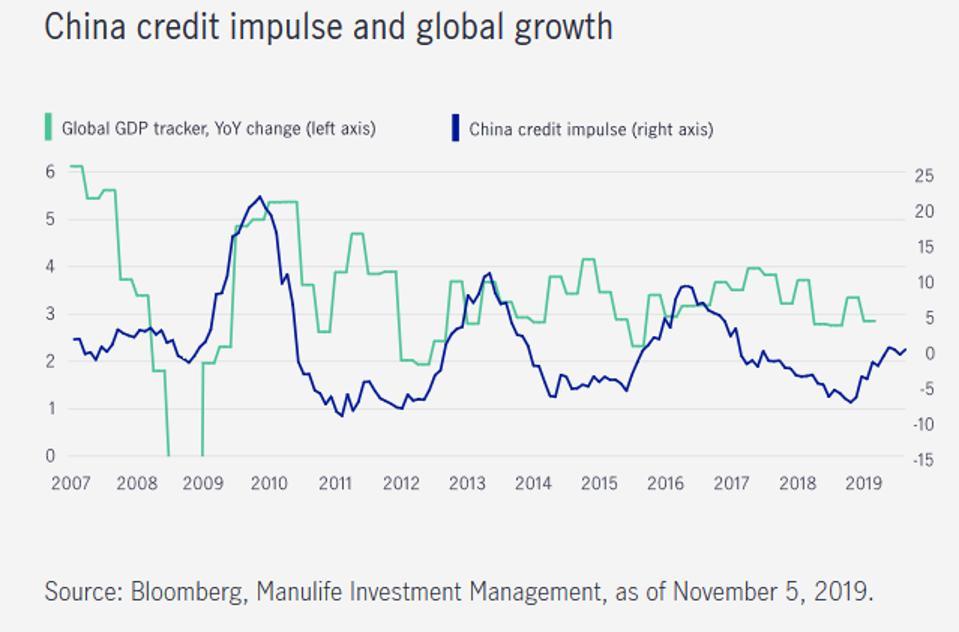 China debt, China credit