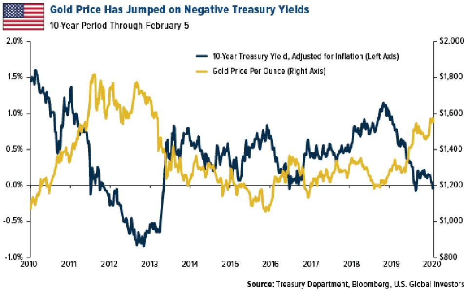 Gold price per ounce versus 10-year treasury yield adjusted for inflation, 2010 to 2019