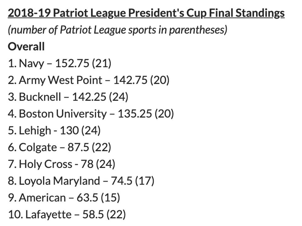 list of schools and final points tally