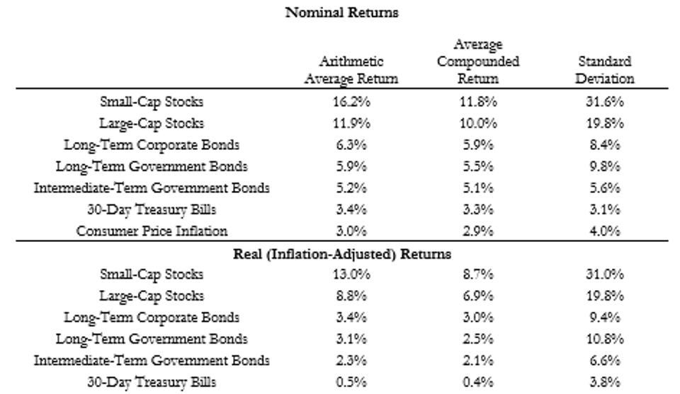 Exhibit 1.1 Summary Statistics for US Financial Market Annual Returns and Inflation, 1926–2018