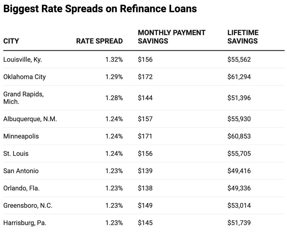 refinance rate spreads