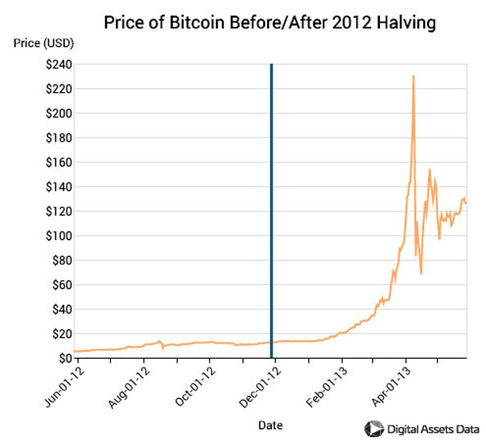 <img src=″bitcoin prices.png″ alt=″bitcoin prices around 2012 halving″>