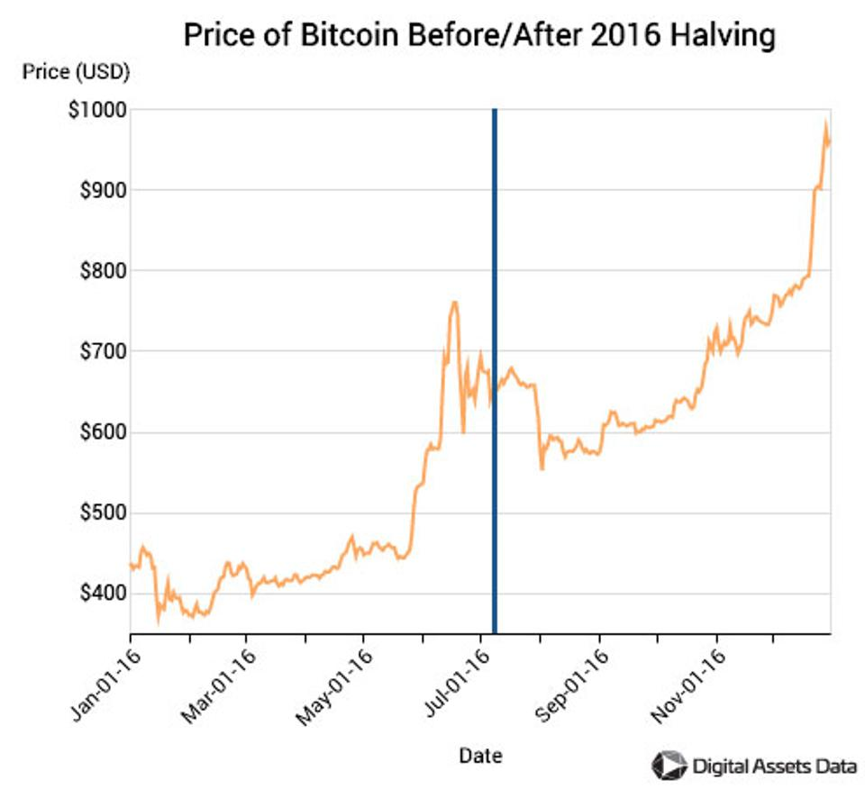 <img src=″bitcoin prices.png″ alt=″Bitcoin prices charted against time around the 2016 halving″>