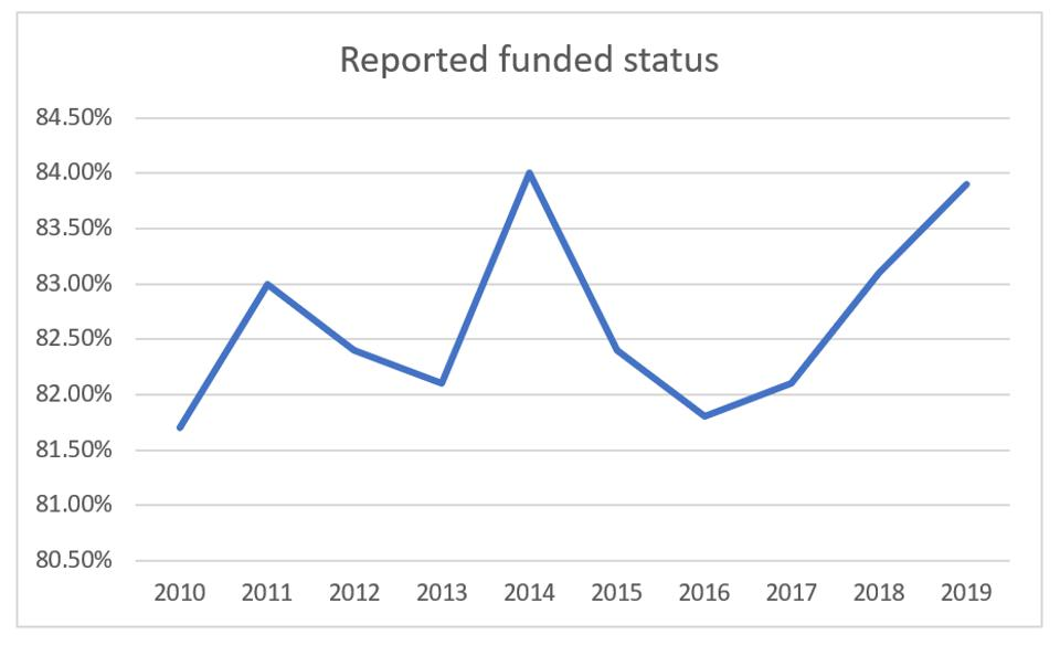 Laborers' funded status