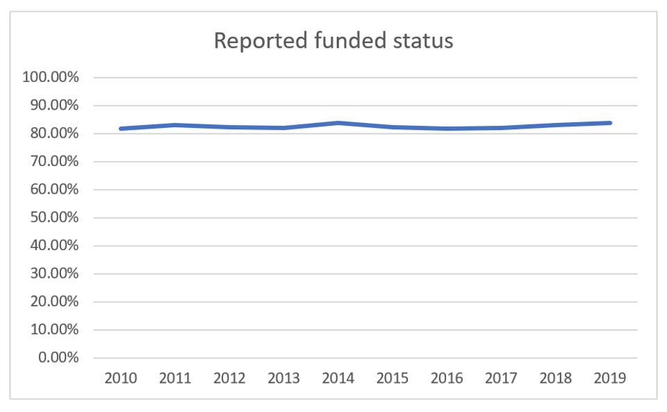 Laborer's funded status