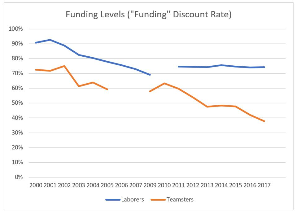 Funding levels over time