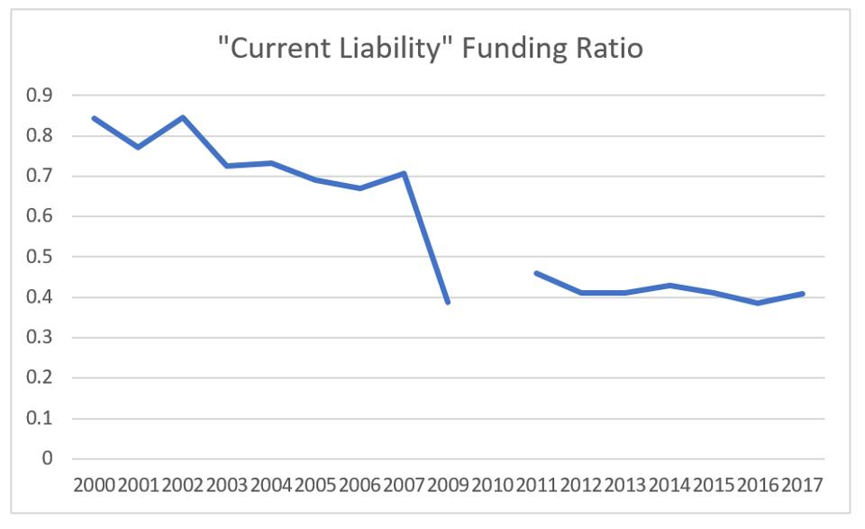 Current liability funding ratio
