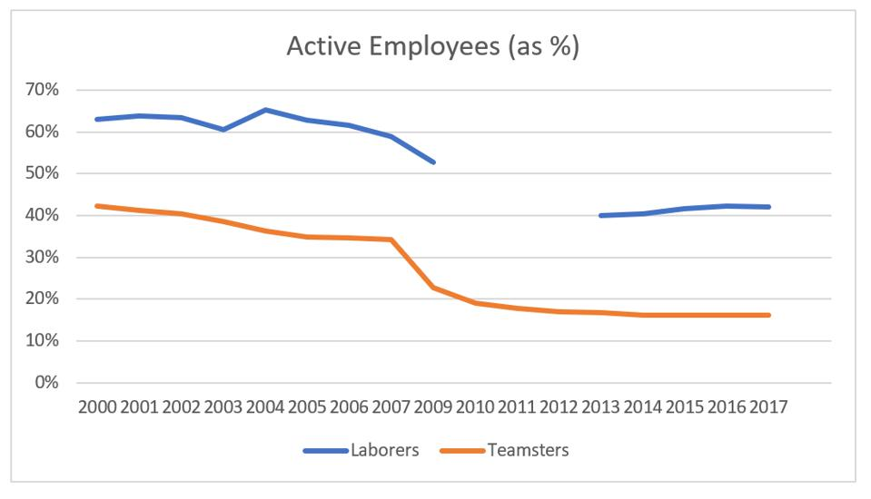 Active employees as a percent of total
