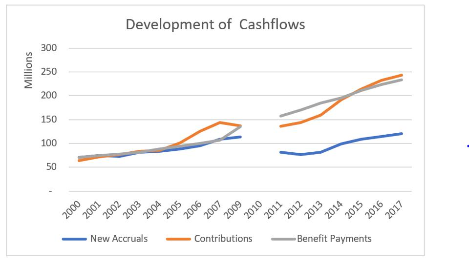 Laborers' plan cashflows