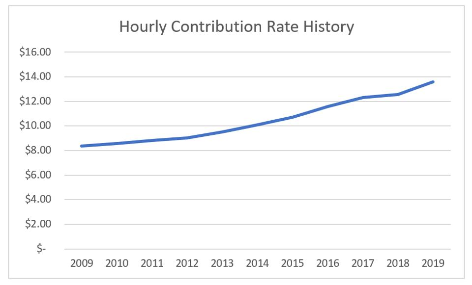 hourly contribution rate