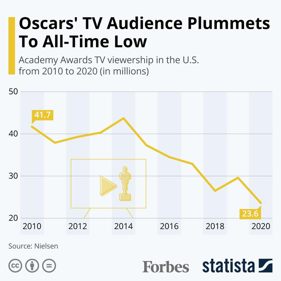 Oscars' TV Audience Plummets To All-Time Low