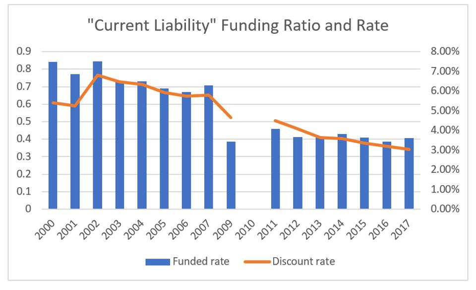 Current liability funding ratio and rate