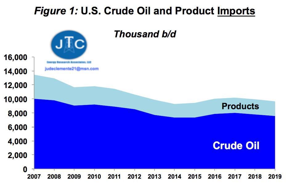 U.S. oil imports, 2007-2019