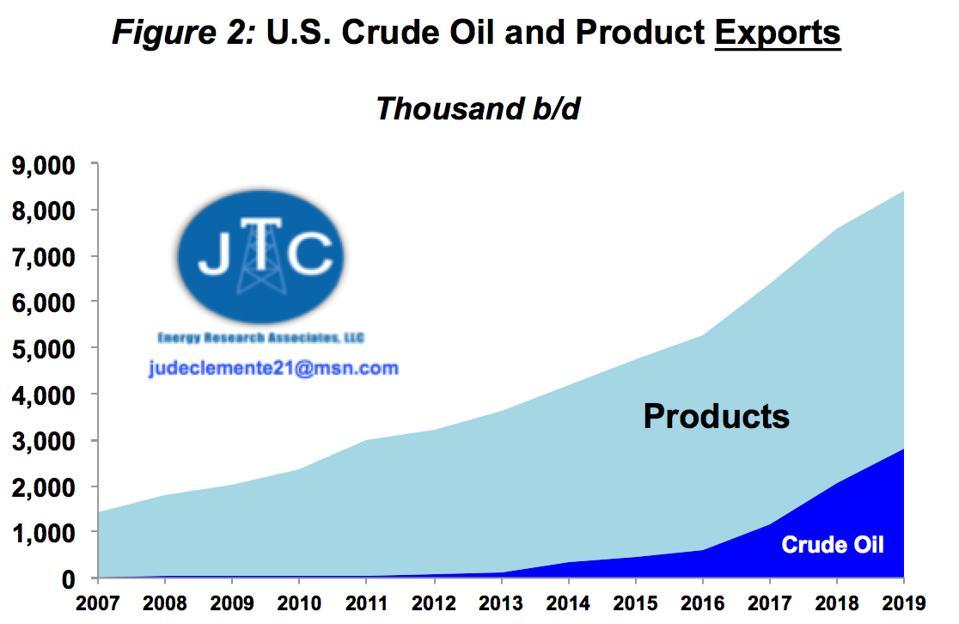 U.S. oil exports, 2007-2019