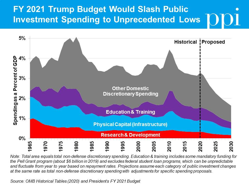 A projection of the impact that Trump's FY2021 budget would have on public investment.
