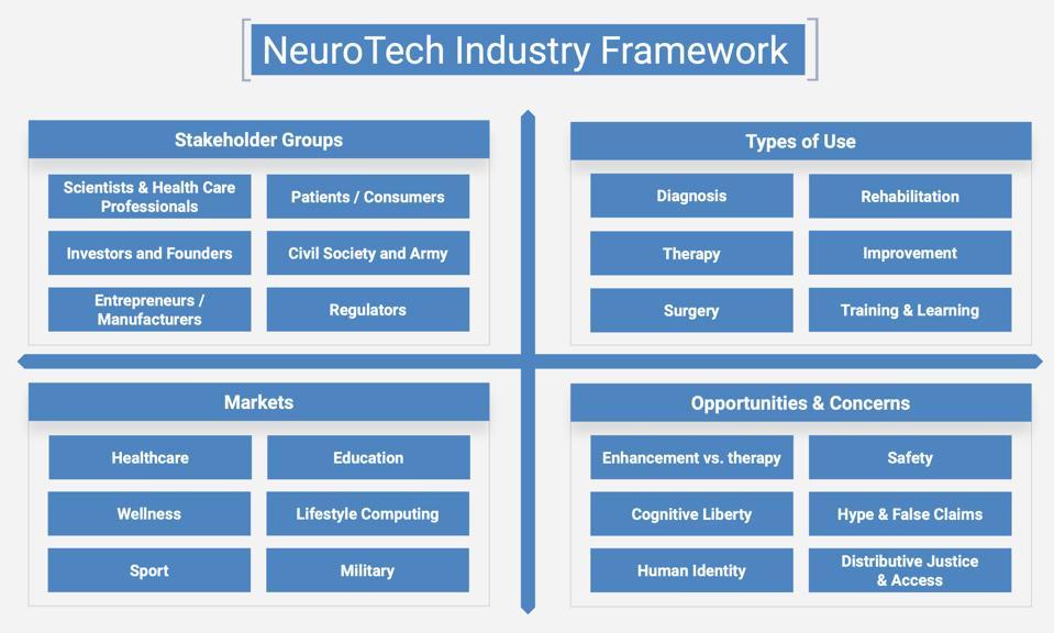 Neuroscience Neurotechnologies