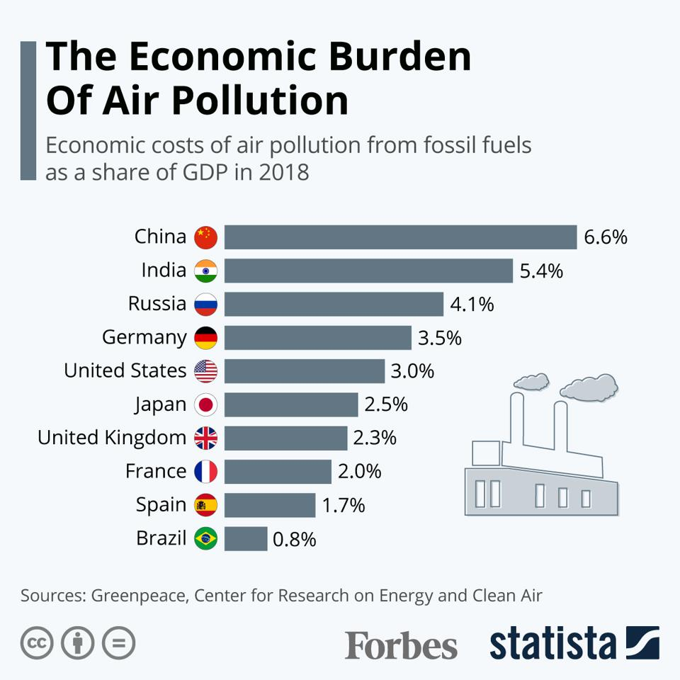 The Economic Burden Of Air Pollution