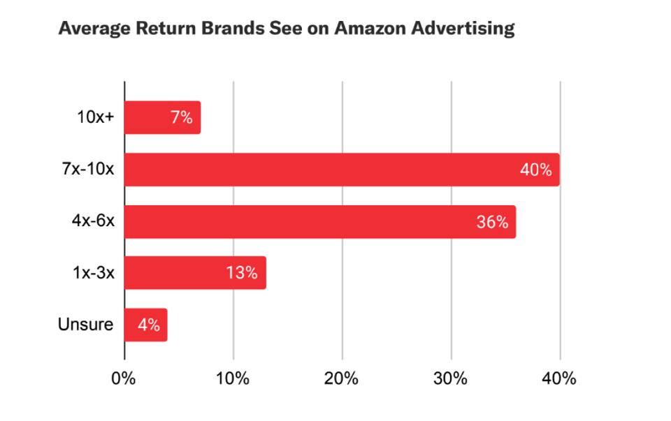 Feedvisor's 2020 survey: Brands and Amazon in the Age of Ecommerce