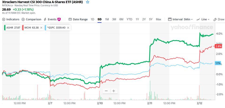 ASHR, China A-shares, China stock market