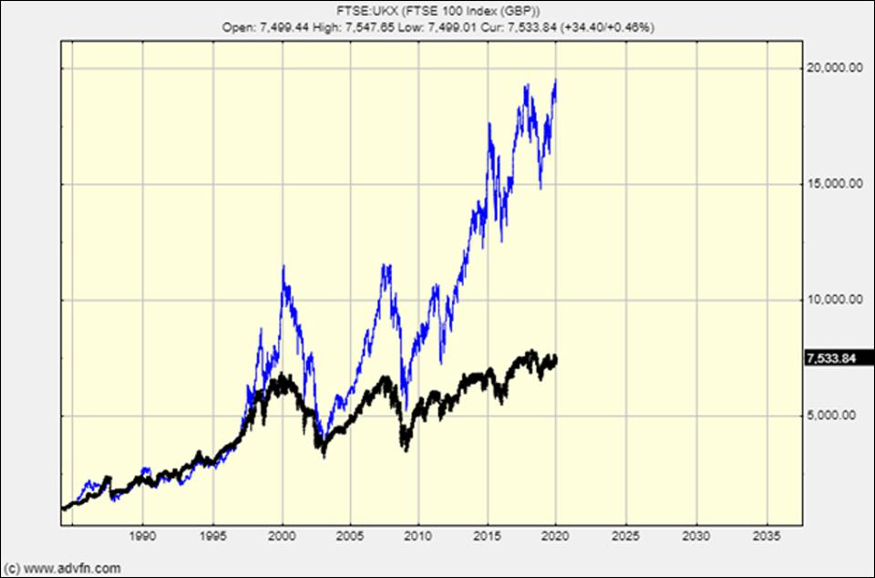 The UK's FTSE 100 index against the German index