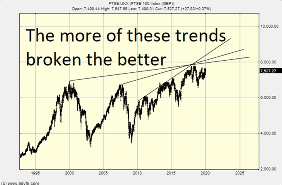 Trendlines to watch on the FTSE 100