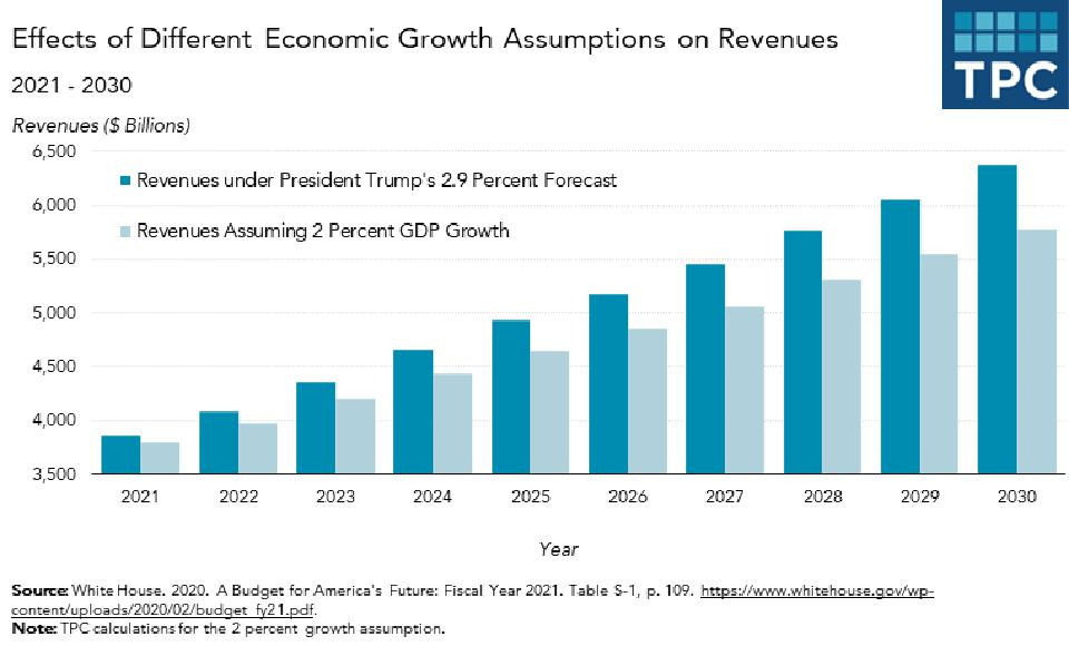 Effects of different economic growth assumptions on revenues