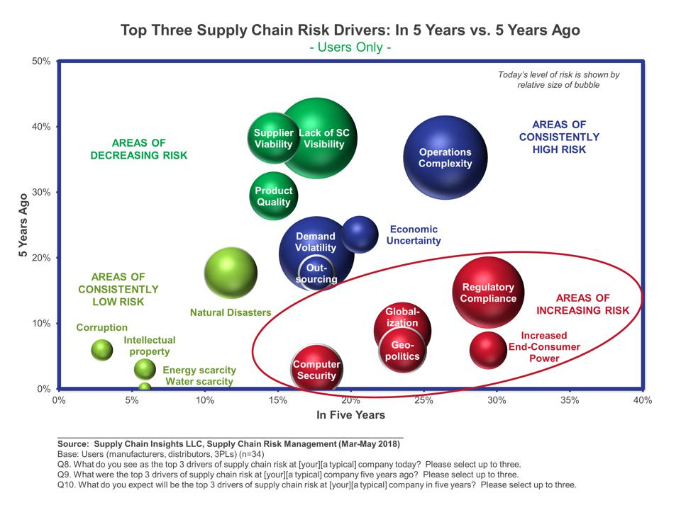 A Supply Chain Leader's View of Risk